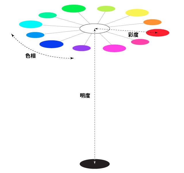 色相・彩度・明度の関係